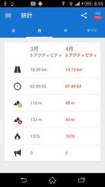 Runtastic GPS ランニング&ウォーキング 統計画面